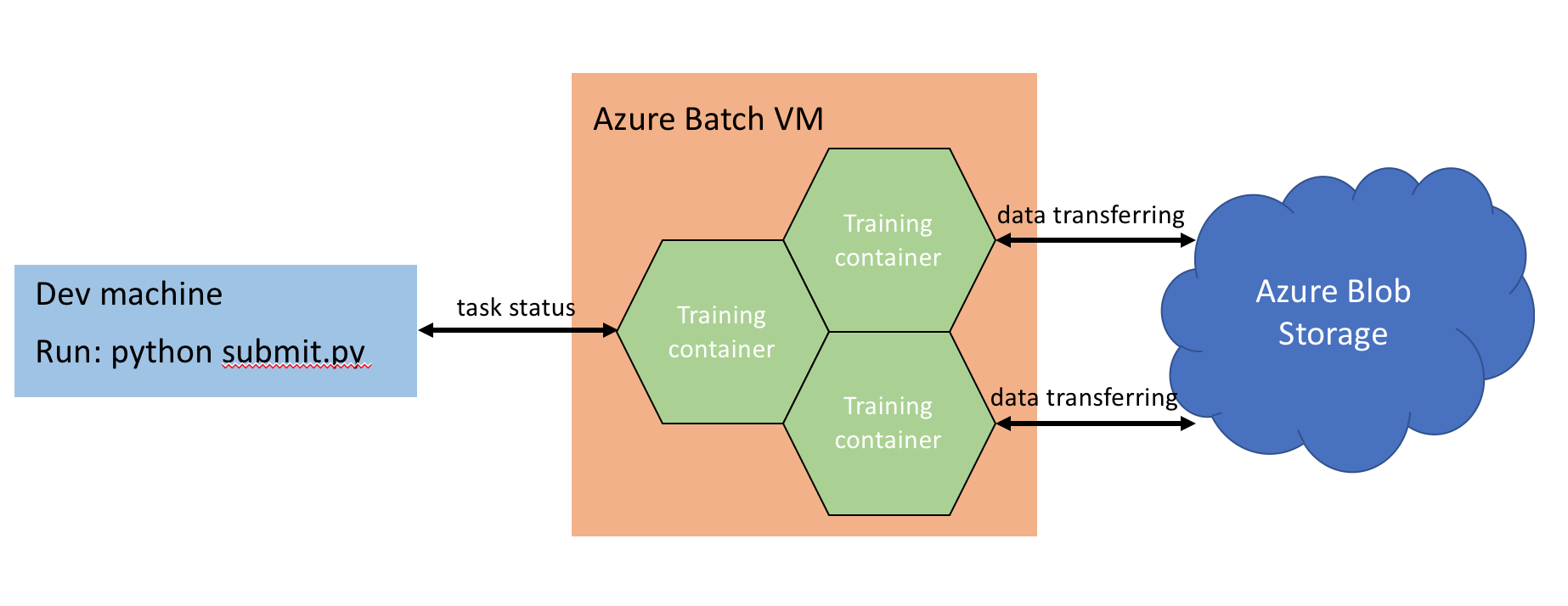 Azure Batch, Containers and Machine Learning